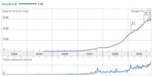 Statistika hledanosti slova Facebook
