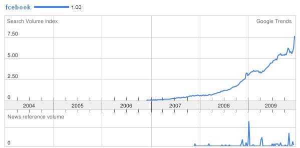 Statistika hledanosti - fcebook